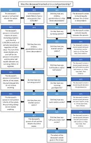 Probate Process Flow Chart Uk Punctilious Divorce Process Flow Chart Uk 2019