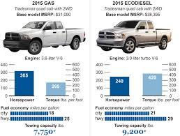 diesel-trucks-autos - Chicago Tribune