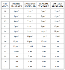 Chart To Mid Converter Time Zones Converter For Usa Time Zone Chart Disney Baby