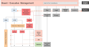 Cyber Security Org Chart Image 2 Corix Partners
