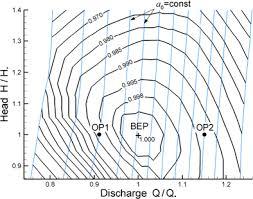 Multi Objective Shape Optimization Of A Hydraulic Turbine