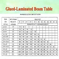 Roof Beam Sizing Chart 45 Prototypic Lvl Floor Joist Span Tables