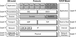 Network Basics Tcp Ip And Osi Network Model Comparisons