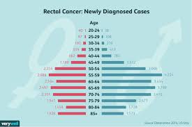 Cancer Risk By Age Chart Rectal Cancer Symptoms Causes Diagnosis And Treatment