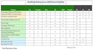 Quickbooks Version Comparison Chart Murphs Quickbooks Desktop 2020 Summary