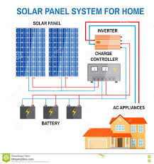 solar panels diagram solar energy diagram stock my wiring diagram solar panel system for home stock vector illustration of cable solar panels diagram solar energy diagram stock