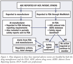 adverse event reporting form reporting adverse drug events