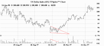 Falling Wedge Chart Pattern Chart Examples Of Wedge Patterns