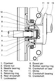 repair guides engine cooling crankcase reconditioning 5 cross sectional view of the flywheel crankshaft oil seal and related components used on 1600cc engines