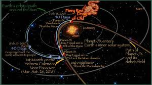 Planet 7x Charts Planet 7x Aka Nibiru Timeline Of Events Planets Fiery