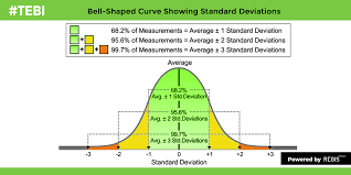 How To Read A Bell Curve Chart Three Ways To Shift The Bell Curve To The Right The