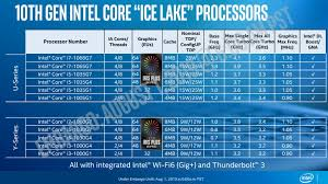 Intel Reveals Final Details On Ice Lake Mobile Cpus Ars