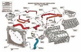 Coolant Flow Chart 5 0 Engine Coolant Flow Diagram Get Rid Of Wiring Diagram