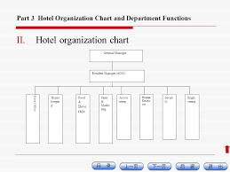 Hotel Organizational Chart And Its Functions Boutique Hotel Organization Chart
