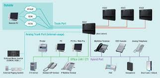 pbx system wiring diagram pbx image wiring diagram nec sl1000 smart pabx on pbx system wiring diagram