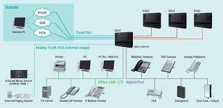 pbx system wiring diagram pbx image wiring diagram nec sl1000 smart pabx on pbx system wiring diagram
