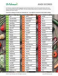 Andi Food Scores Rating The Nutrient Density Of Foods