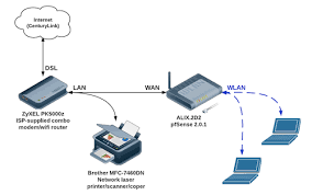 making a networked printer available to wifi clients as you can see the alix is connected through its wan interface to the modem and clients connect via wifi to the alix so far this works great and everyone