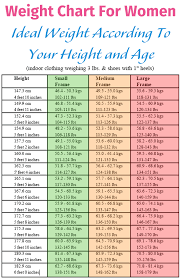 Girls Height Weight Chart 12 Height And Weight Chart For Girls Business Letter