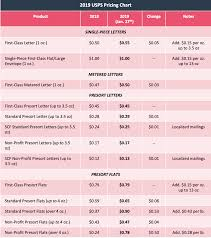 Usps Rate Chart 2019 Postage Rates 2019 Chart For Metered Mail Postage Rates