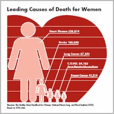 Heart Attack Chart Shocking Heart Facts Women And Heart Disease Heart