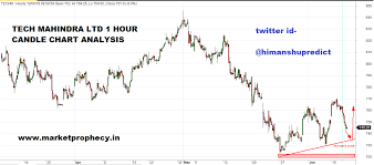 Hockey Stick Pattern Chart Himanshu Tiwaris Blog For Stock Market Technical Analysis