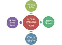 essay on causes of greenhouse effect essay on global warming and greenhouse gas emissions the harmful effects essay on global warming and greenhouse gas emissions the harmful effects