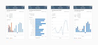 Data Visualization Controls In Sap Cloud Platform Sdk For