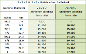 3 16 Wire Rope Strength Chart Wire Rope For Lifting Stainless Steel Heavy Duty Wire