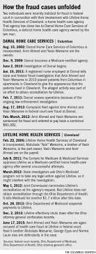 Cleveland Medicaid Fraud Case Sounds Familiar News The