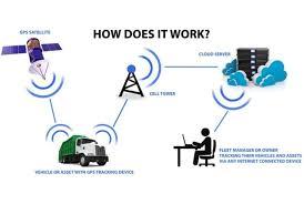 How Gps Works How Gps Works Best Vehicle Tracking Device Dubai
