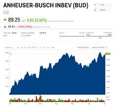 Bud Stock Anheuser Busch Inbev Stock Price Today Markets