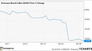 Sabmiller Stock Chart Why Anheuser Busch Inbev Nv Stock Lost 15 5 Last Month Nasdaq