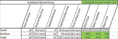 Pizza Mania Size Chart What Are The Diameters Of Dominos Large Medium And Regular