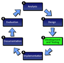 Igcse Ict Systems Analysis And Design Development Of A System
