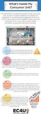 what to expect from your registered local electrician electrical please feel to share our what s inside my consumer unit infographic on your website by simply copying and pasting the embed code below