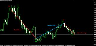 Forex trading kurs insider signal