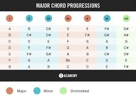 Writing With A Chord Progression Chart Toolroom Academy