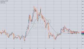 Corn Futures Price Chart Zc1 Charts And Quotes Tradingview