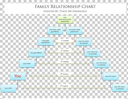 Family Tree Genealogy Cousin Chart Family Png Clipart