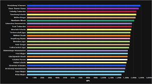 Top Dps Charts Wow Legion Best Picture Of Chart Anyimage Org
