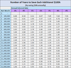 Save 10000 In A Year Chart The Math That Explains Why Net Worth Goes Crazy After The