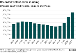 Crime Statistics Violent Crime And Sex Offences Rising