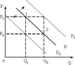 Реферат Закон спроса Факторы оказывающие влияние на спрос Реферат Закон спроса Факторы оказывающие влияние на спрос