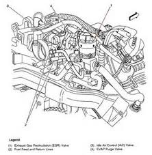 similiar 97 3 1 vacuum diagram keywords 97 chevy engine diagram lumina 3 1 v6 97 get image about wiring