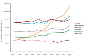 What Is Volume In Science Trends In Volume Of Scientific Publication The Corpus Callosum
