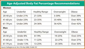 Fat Percentage Chart How To Calculate Body Fat The Best And Worst Methods Health Healthy