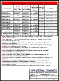 Fire Rated Hollow Metal Door Chart And Info By Jr Metal Frames