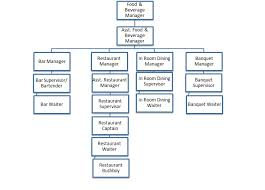 Organizational Chart Food And Beverage Organization Chart Of Food And Beverage Department
