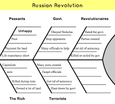French And Russian Revolution Venn Diagram Causes Of The French Revolution Essay
